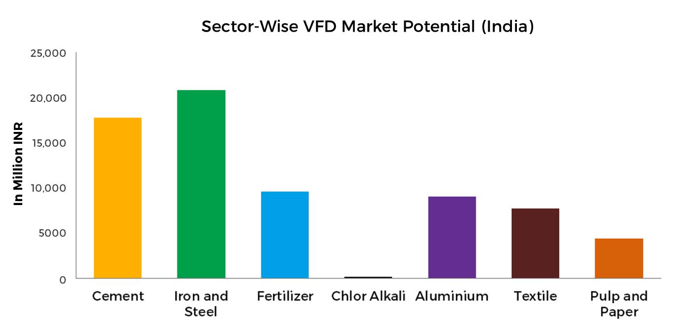 VFD-Sectors-India