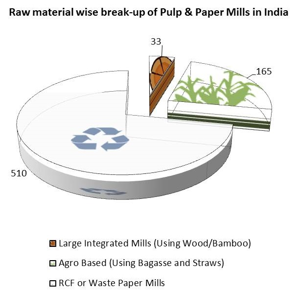 Policy and Pulp & Paper Industry Working Hand in Glove for