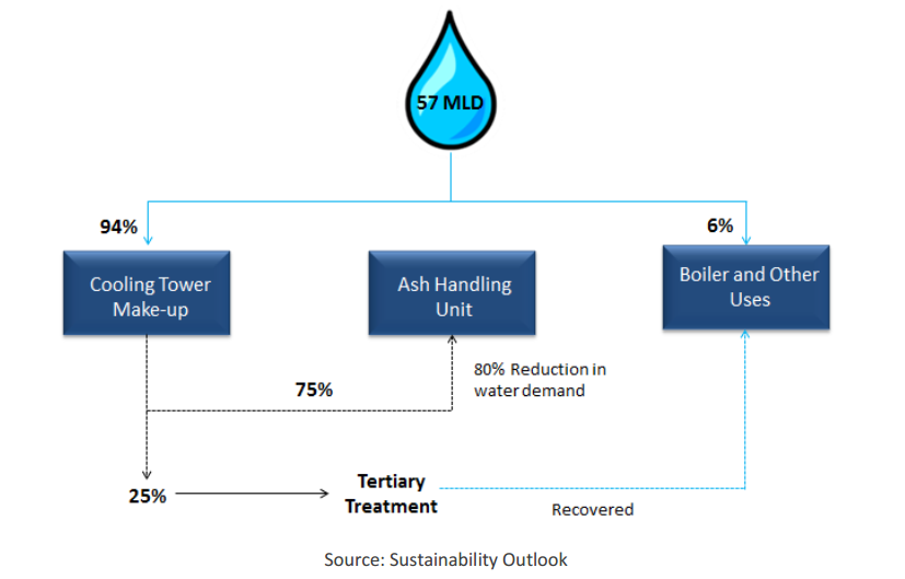 Optimizing Water Use in the Thermal Power Sector